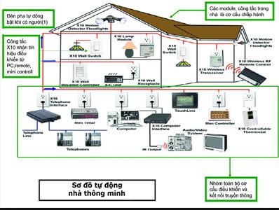 cách đi dây điện âm tường an toàn
