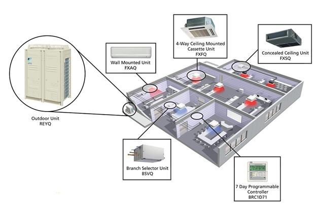 Hệ thống điều hòa không khí VRV