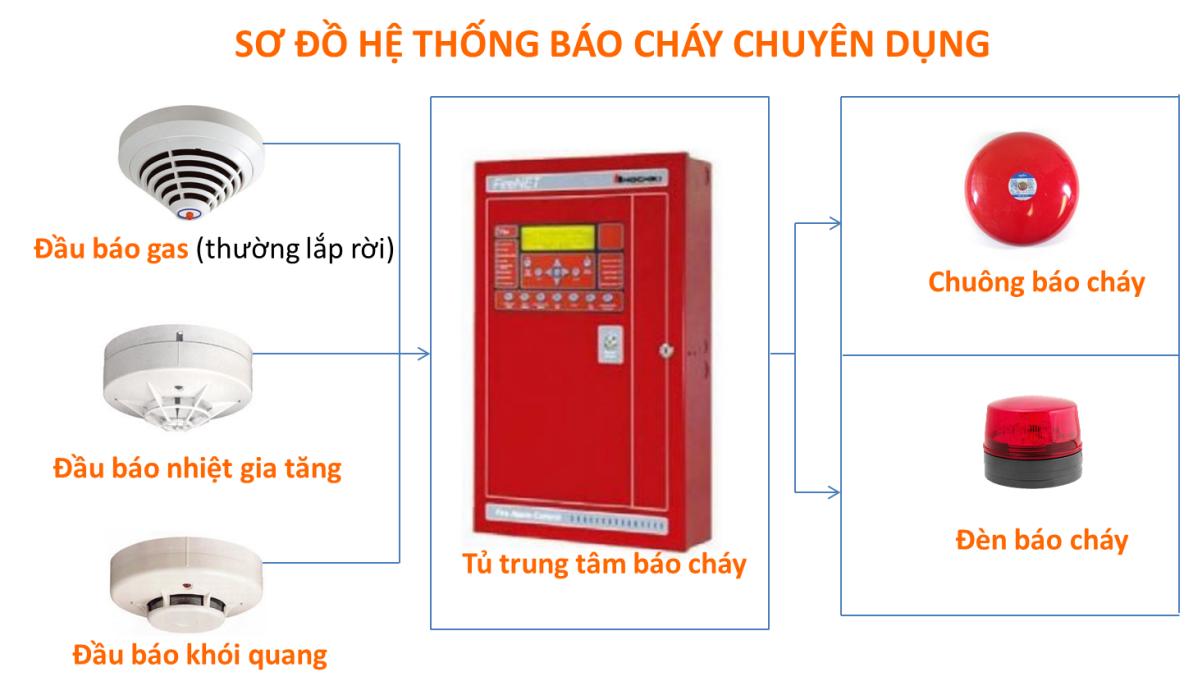 thiet-ke-thong-bao-chay