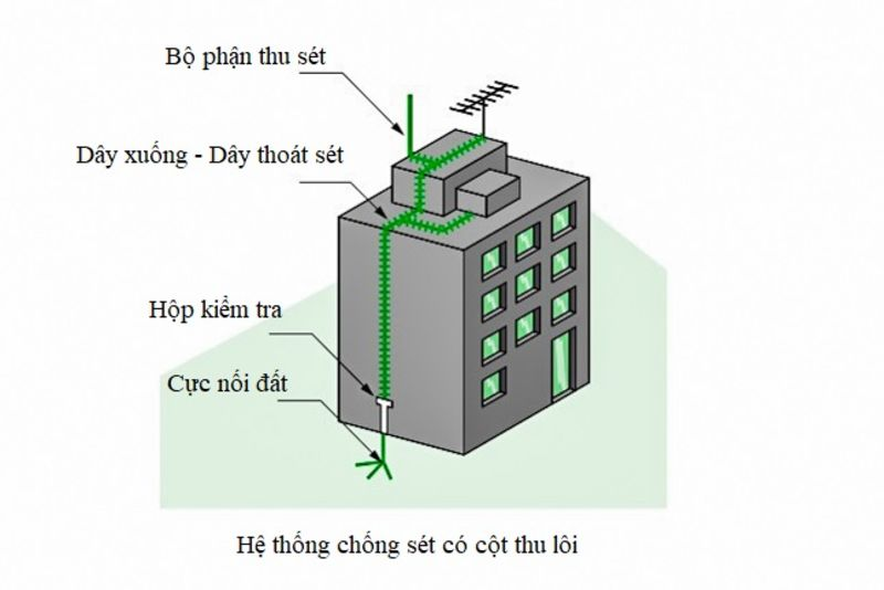 thong-chong-set