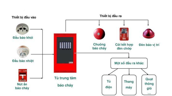 sua-chua-thong-bao-chay